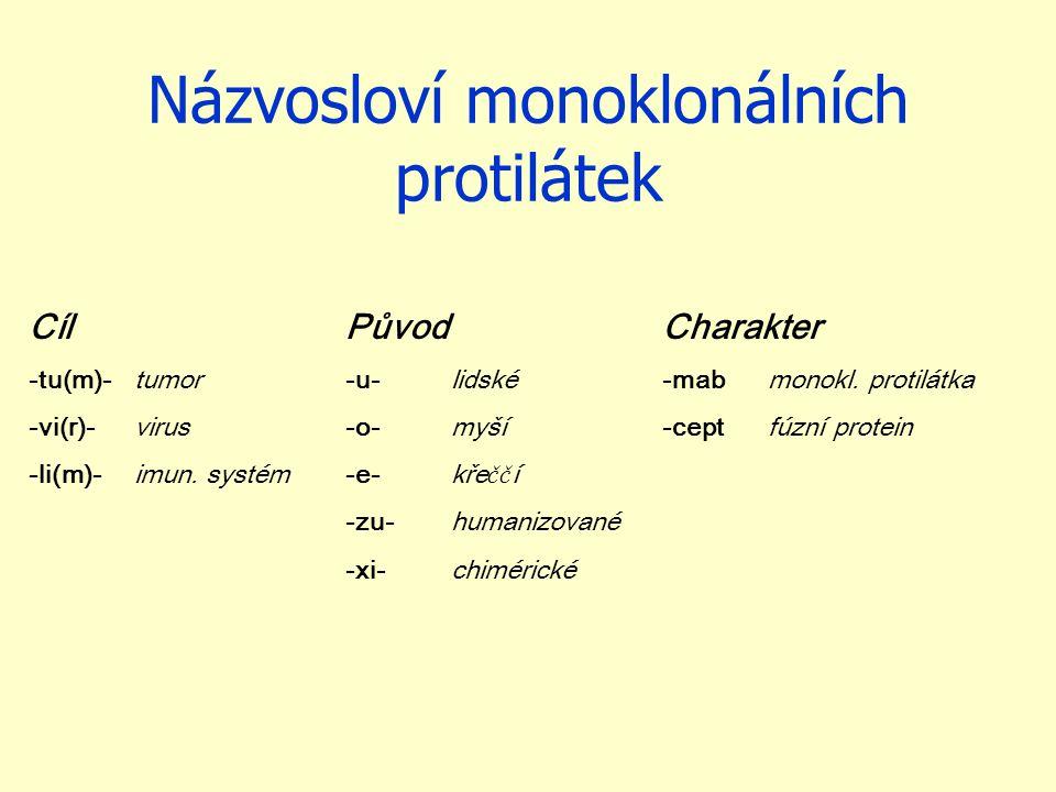 Názvosloví monoklonálních protilátek CílPůvodCharakter -tu(m)-tumor-u-lidské-mabmonokl. protilátka -vi(r)-virus-o-myší-ceptfúzní protein -li(m)-imun.