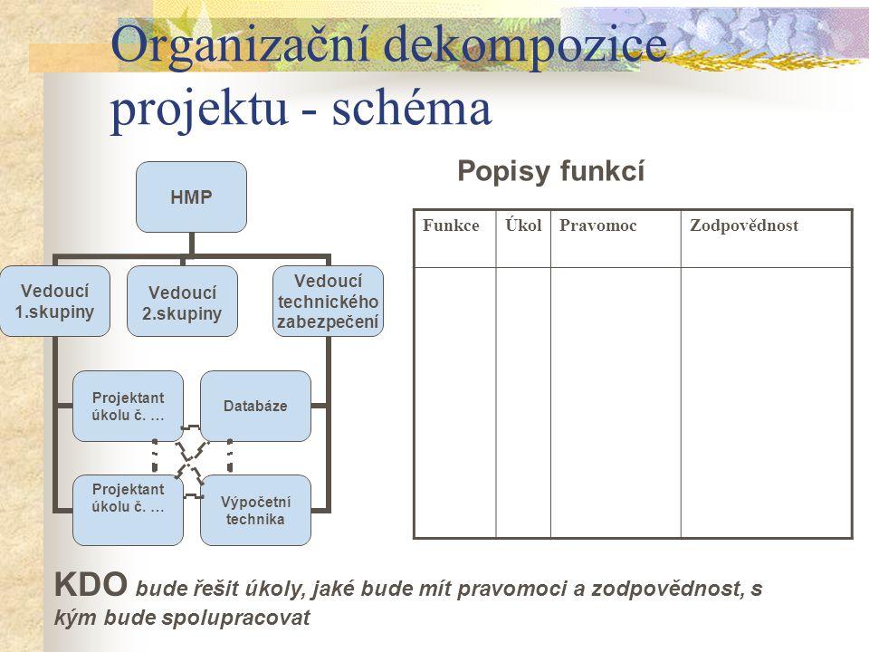 Organizační dekompozice projektu - schéma FunkceÚkolPravomocZodpovědnost Popisy funkcí KDO bude řešit úkoly, jaké bude mít pravomoci a zodpovědnost, s