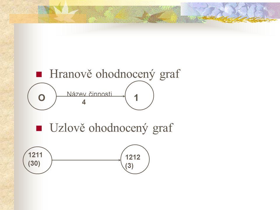 Hranově ohodnocený graf Uzlově ohodnocený graf O1 Název činnosti 4 1211 (30) 1212 (3)