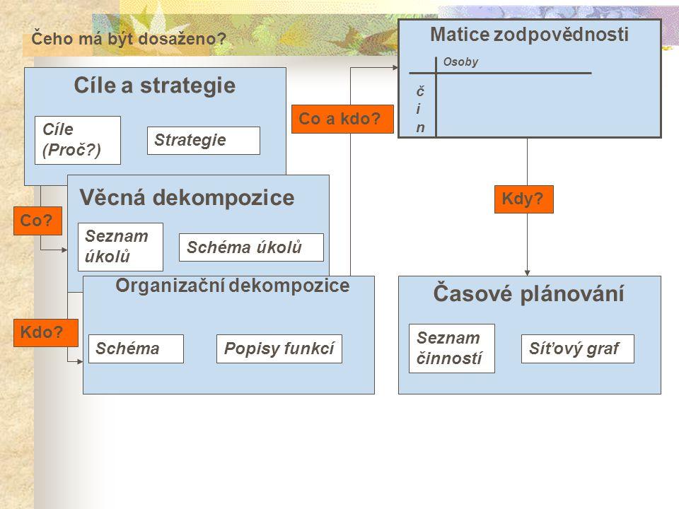 Čeho má být dosaženo? Cíle a strategie Cíle (Proč?) Strategie Věcná dekompozice Seznam úkolů Schéma úkolů Matice zodpovědnosti Osoby Časové plánování