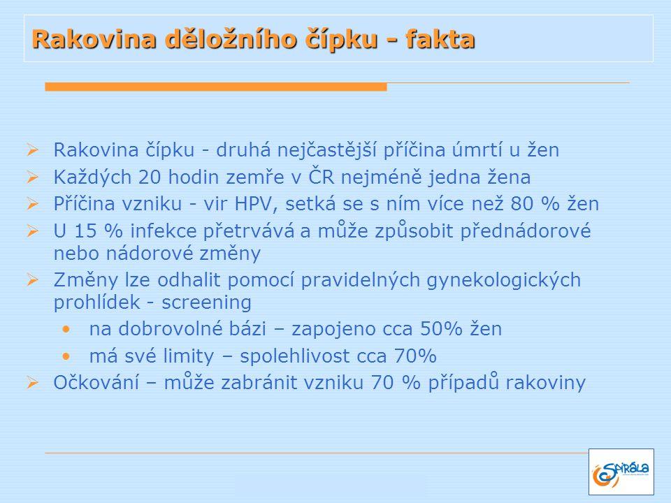  Rakovina čípku - druhá nejčastější příčina úmrtí u žen  Každých 20 hodin zemře v ČR nejméně jedna žena  Příčina vzniku - vir HPV, setká se s ním v