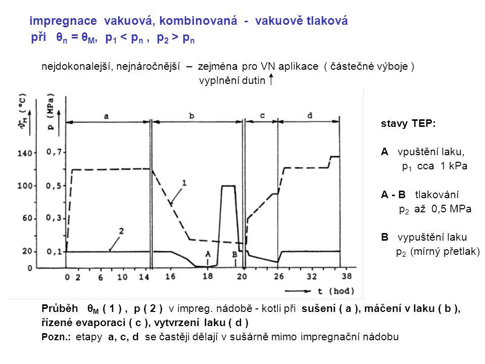 impregnace vakuová, kombinovaná - vakuově tlaková při θ n = θ M, p 1 p n nejdokonalejší, nejnáročnější – zejména pro VN aplikace ( částečné výboje ) vyplnění dutin stavy TEP: A vpuštění laku, p 1 cca 1 kPa A - B tlakování p 2 až 0,5 MPa B vypuštění laku p 2 (mírný přetlak) Průběh θ M ( 1 ), p ( 2 ) v impreg.