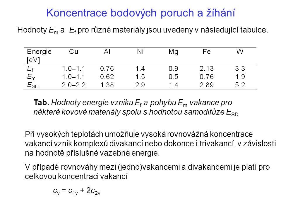 Koncentrace bodových poruch a žíhání Hodnoty E m a E f pro různé materiály jsou uvedeny v následující tabulce. Tab. Hodnoty energie vzniku E f a pohyb