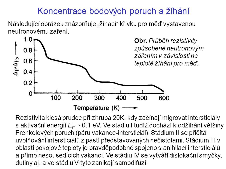 """Následující obrázek znázorňuje """"žíhací"""" křivku pro měď vystavenou neutronovému záření. Obr. Průběh rezistivity způsobené neutronovým zářením v závislo"""