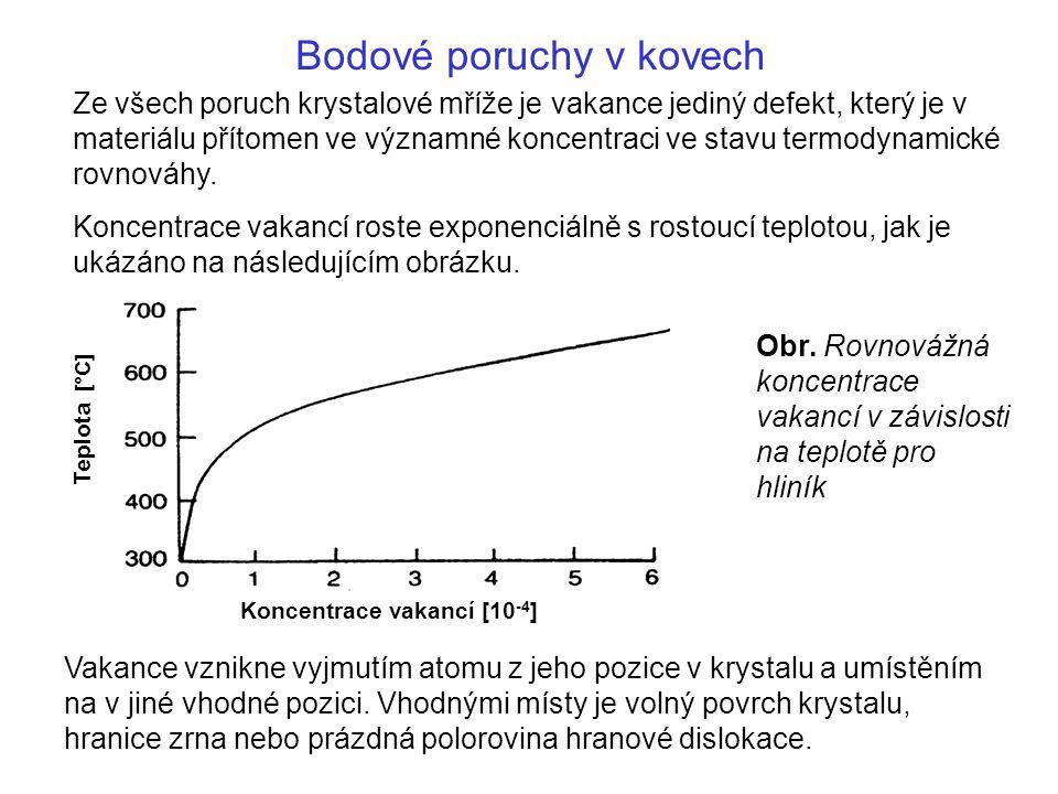 Bodové poruchy v kovech Místa, kde je možné umístit atom, který takto vytvoří vakanci, se nazývají zdroje vakancí (angl.
