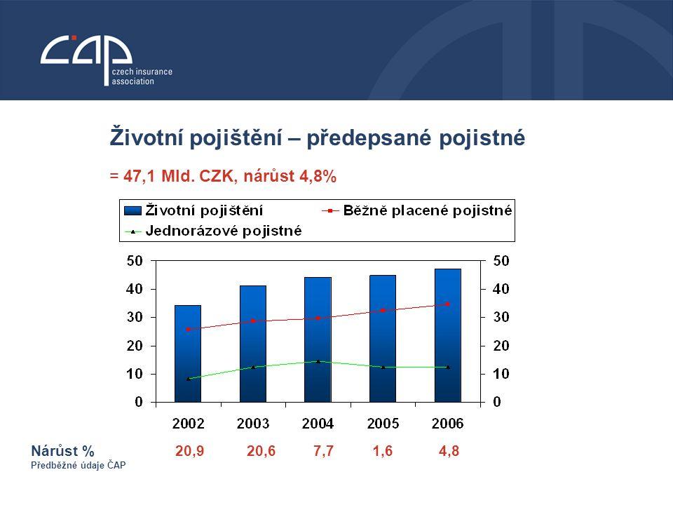Životní pojištění – předepsané pojistné Nárůst % 20,9 20,6 7,7 1,6 4,8 Předběžné údaje ČAP = 47,1 Mld.