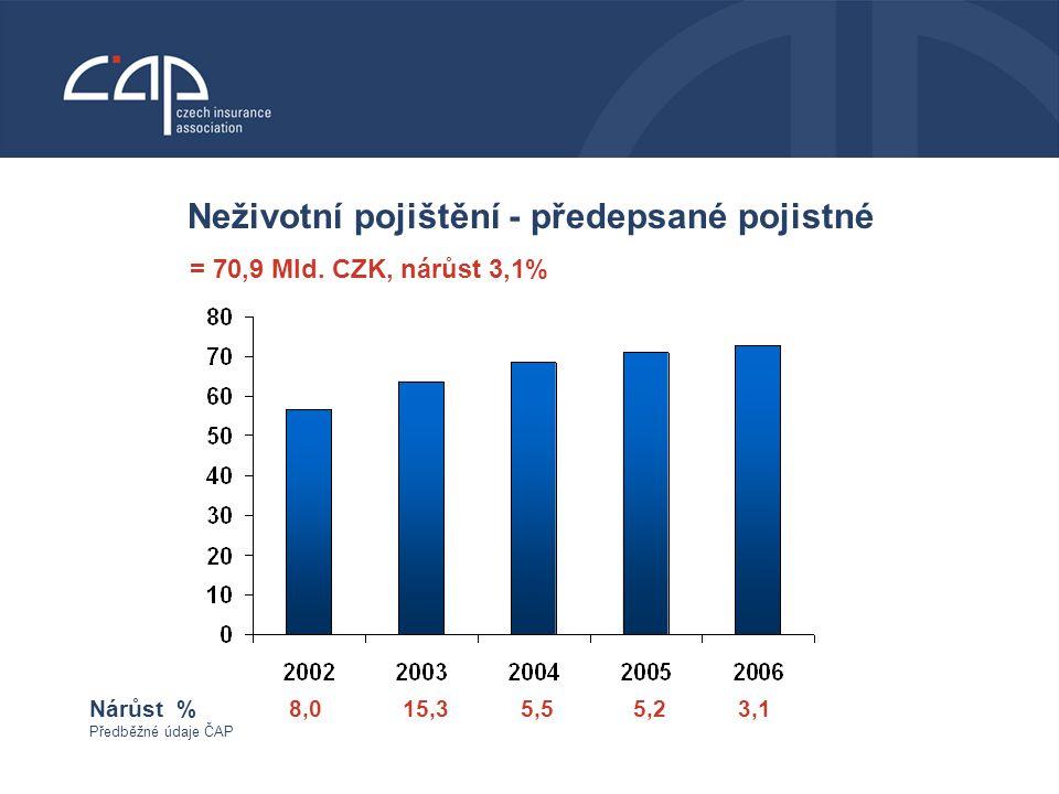 Neživotní pojištění - předepsané pojistné Nárůst % 8,0 15,3 5,5 5,2 3,1 Předběžné údaje ČAP = 70,9 Mld.