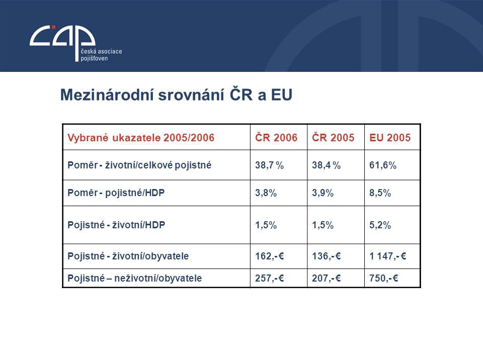 VODNÍ BOHATSTVÍ ČESKÉ REPUBLIKY Mezinárodní srovnání ČR a EU Vybrané ukazatele 2005/2006ČR 2006ČR 2005EU 2005 Poměr - životní/celkové pojistné38,7 %38,4 %61,6% Poměr - pojistné/HDP 3,8%3,9%8,5% Pojistné - životní/HDP 1,5% 5,2% Pojistné - životní/obyvatele 162,- €136,- €1 147,- € Pojistné – neživotní/obyvatele 257,- €207,- €750,- €