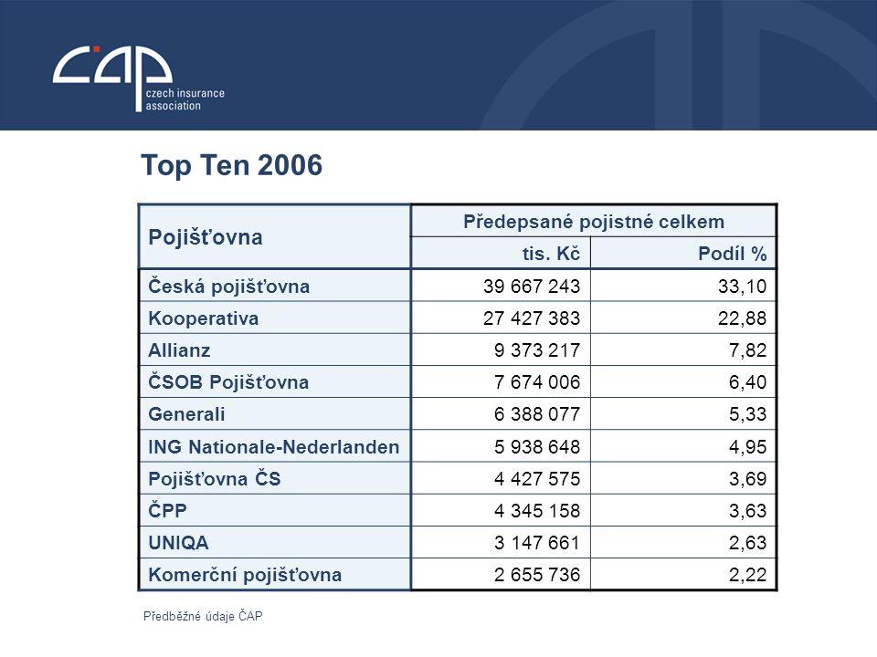 Top Ten 2006 Pojišťovna Předepsané pojistné celkem tis.