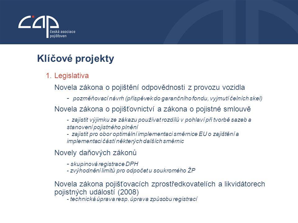 VODNÍ BOHATSTVÍ ČESKÉ REPUBLIKY Klíčové projekty 1.Legislativa Novela zákona o pojištění odpovědnosti z provozu vozidla - pozměňovací návrh (příspěvek do garančního fondu, vyjmutí čelních skel) Novela zákona o pojišťovnictví a zákona o pojistné smlouvě - zajistit výjimku ze zákazu používat rozdílů v pohlaví při tvorbě sazeb a stanovení pojistného plnění - zajistit pro obor optimální implementaci směrnice EU o zajištění a implementaci částí některých dalších směrnic Novely daňových zákonů - skupinová registrace DPH - zvýhodnění limitů pro odpočet u soukromého ŽP Novela zákona pojišťovacích zprostředkovatelích a likvidátorech pojistných událostí (2008) - technická úprava resp.