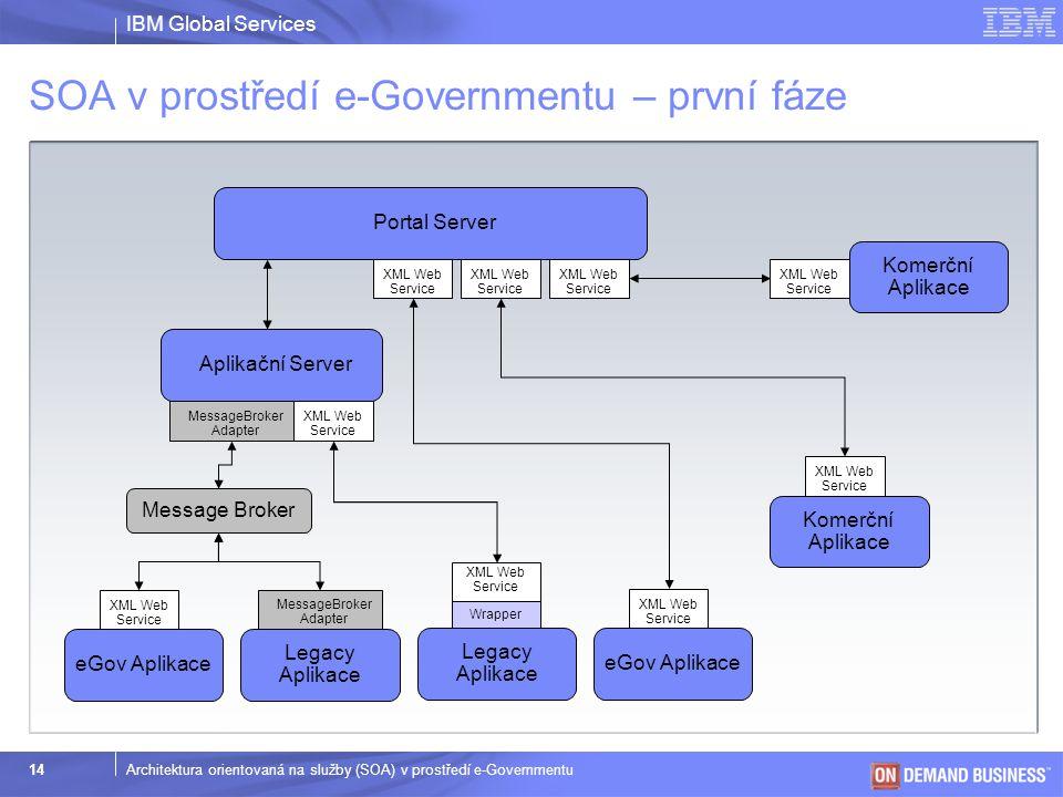 IBM Global Services © 2003 IBM Corporation 14Architektura orientovaná na služby (SOA) v prostředí e-Governmentu SOA v prostředí e-Governmentu – první