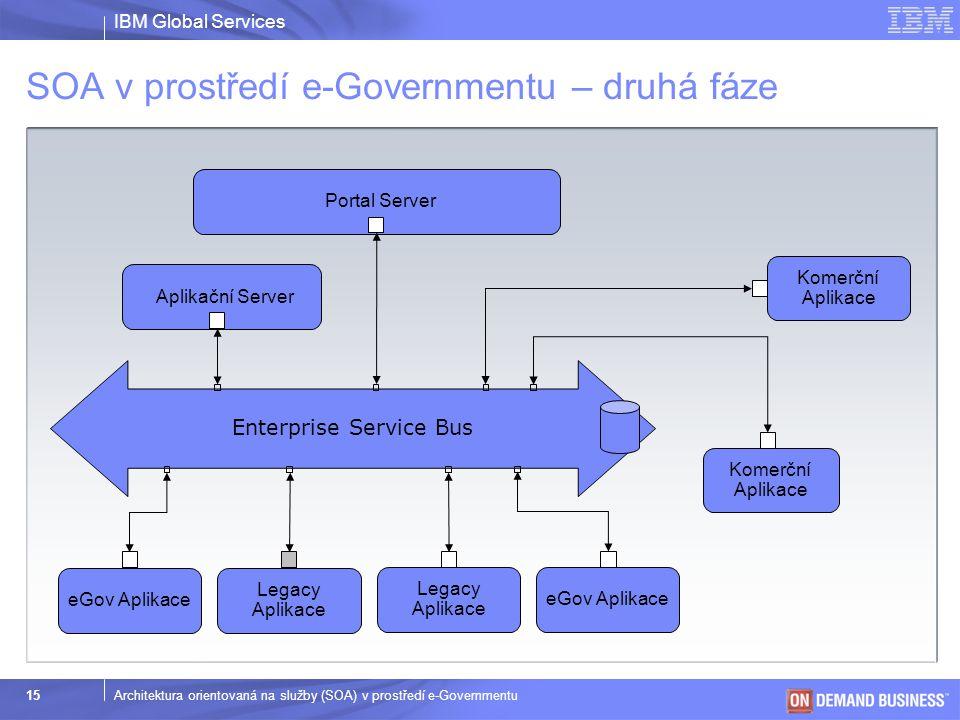 IBM Global Services © 2003 IBM Corporation 15Architektura orientovaná na služby (SOA) v prostředí e-Governmentu SOA v prostředí e-Governmentu – druhá