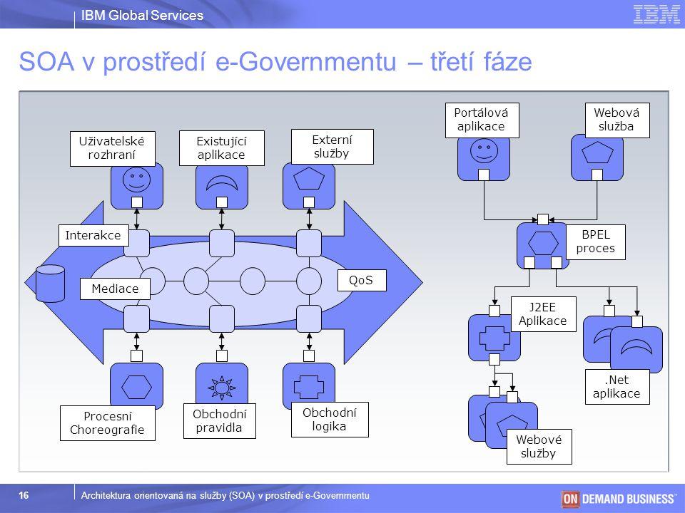 IBM Global Services © 2003 IBM Corporation 16Architektura orientovaná na služby (SOA) v prostředí e-Governmentu SOA v prostředí e-Governmentu – třetí
