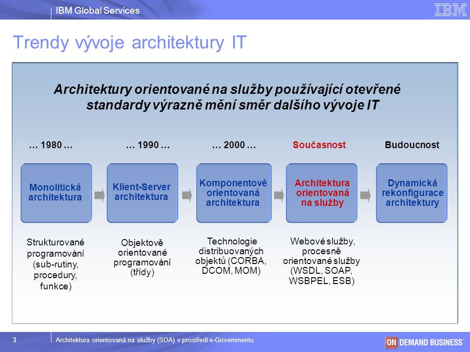 IBM Global Services © 2003 IBM Corporation 3Architektura orientovaná na služby (SOA) v prostředí e-Governmentu Trendy vývoje architektury IT Architekt