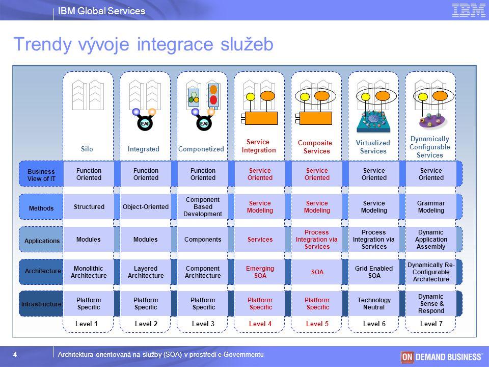 IBM Global Services © 2003 IBM Corporation 4Architektura orientovaná na služby (SOA) v prostředí e-Governmentu Trendy vývoje integrace služeb Integrat