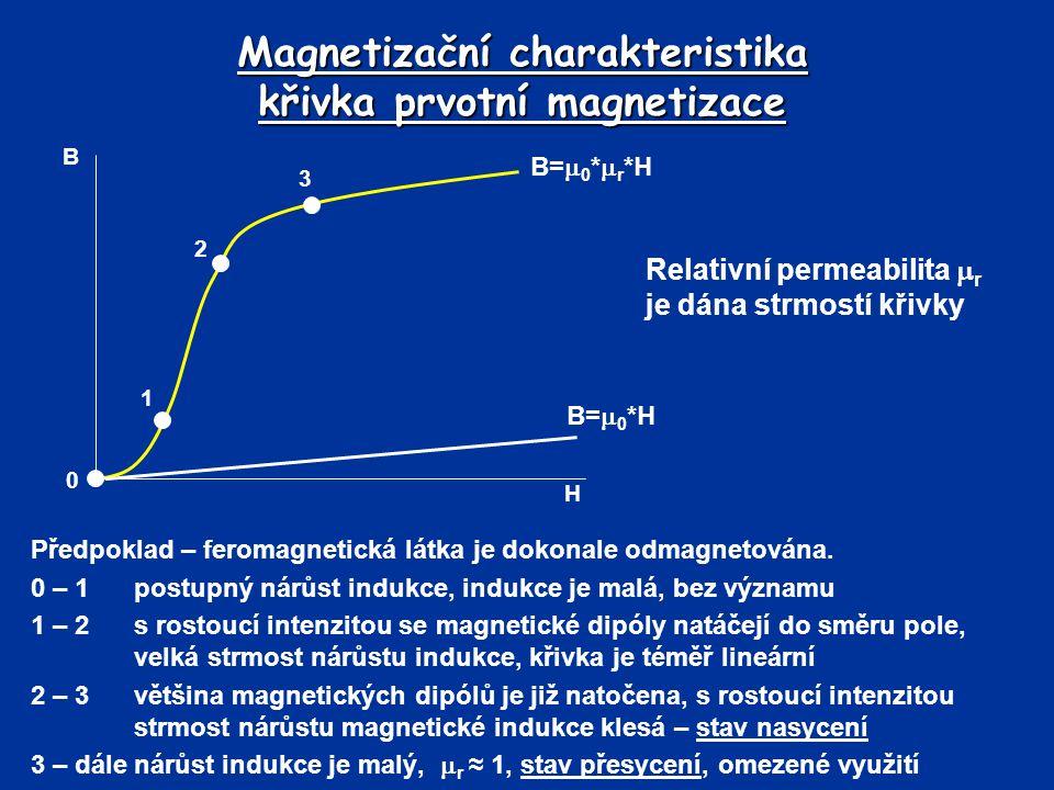 Magnetizační charakteristika křivka prvotní magnetizace Předpoklad – feromagnetická látka je dokonale odmagnetována. 0 – 1postupný nárůst indukce, ind