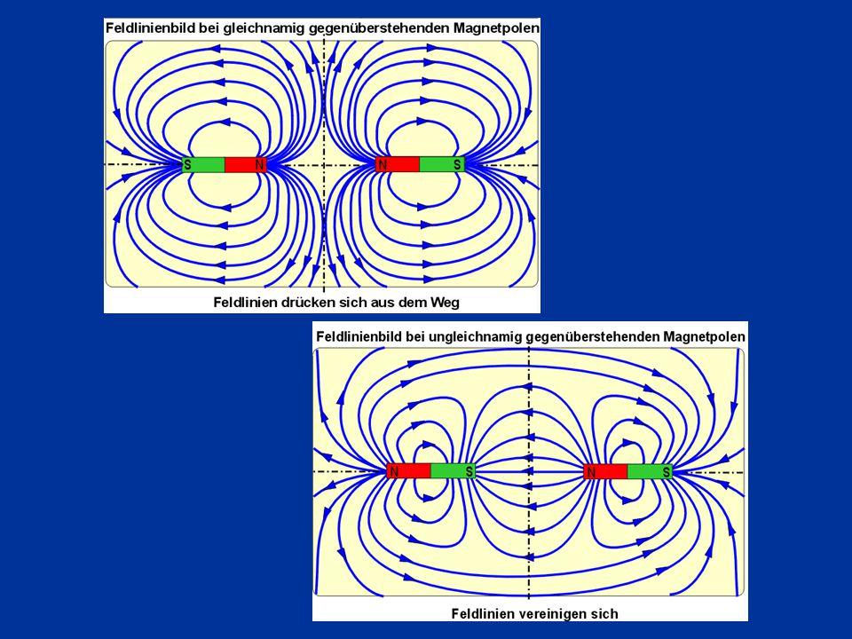 Magnetické pole vybuzené elektrickým proudem 1.Magnetické pole přímého vodiče Označení proudu ve vodiči Magnetické pole je prostorové.