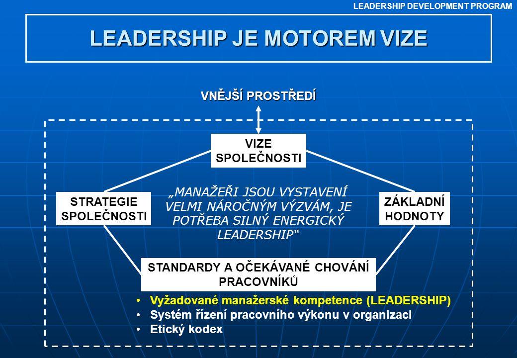 LEADERSHIP DEVELOPMENT PROGRAM LEADERSHIP JE MOTOREM VIZE VNĚJŠÍ PROSTŘEDÍ VIZE SPOLEČNOSTI STRATEGIE SPOLEČNOSTI ZÁKLADNÍ HODNOTY STANDARDY A OČEKÁVA