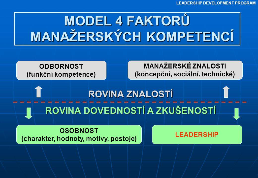 LEADERSHIP DEVELOPMENT PROGRAM MODEL 4 FAKTORŮ MANAŽERSKÝCH KOMPETENCÍ ODBORNOST (funkční kompetence) MANAŽERSKÉ ZNALOSTI (koncepční, sociální, techni