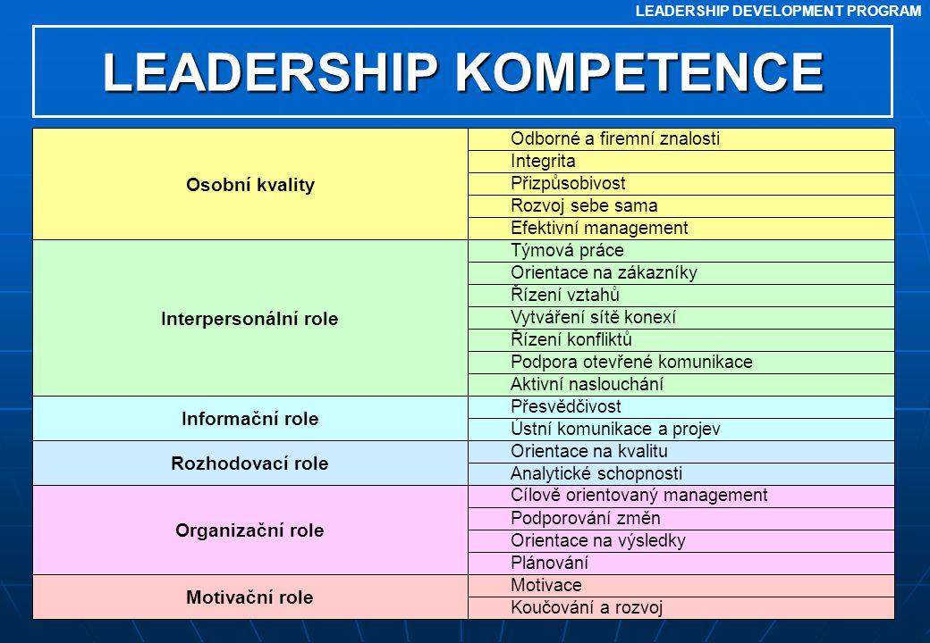 LEADERSHIP DEVELOPMENT PROGRAM LEADERSHIP KOMPETENCE Týmová práce Orientace na zákazníky Řízení vztahů Vytváření sítě konexí Řízení konfliktů Podpora