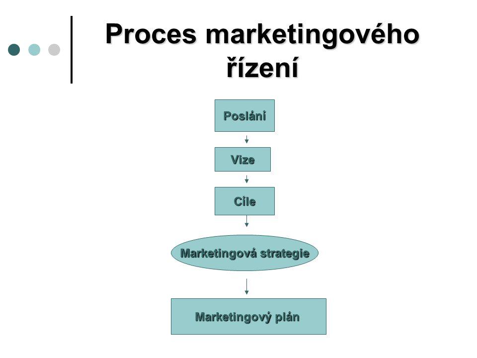 Proces marketingového řízení Poslání Vize Cíle Marketingová strategie Marketingový plán