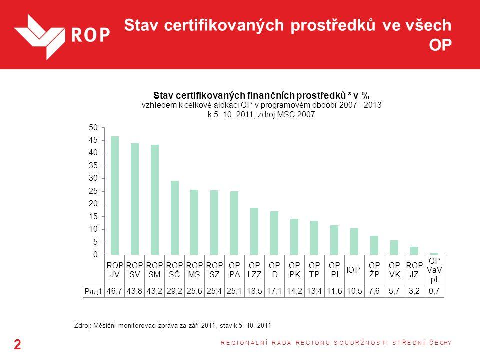 Stav certifikovaných prostředků ve všech OP R E G I O N Á L N Í R A D A R E G I O N U S O U D R Ž N O S T I S T Ř E D N Í Č E CHY 2 Zdroj: Měsíční monitorovací zpráva za září 2011, stav k 5.