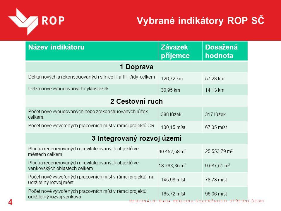 Vybrané indikátory ROP SČ Název indikátoruZávazek příjemce Dosažená hodnota 1 Doprava Délka nových a rekonstruovaných silnice II.
