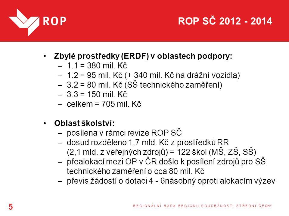ROP SČ 2012 - 2014 Zbylé prostředky (ERDF) v oblastech podpory: –1.1 = 380 mil.