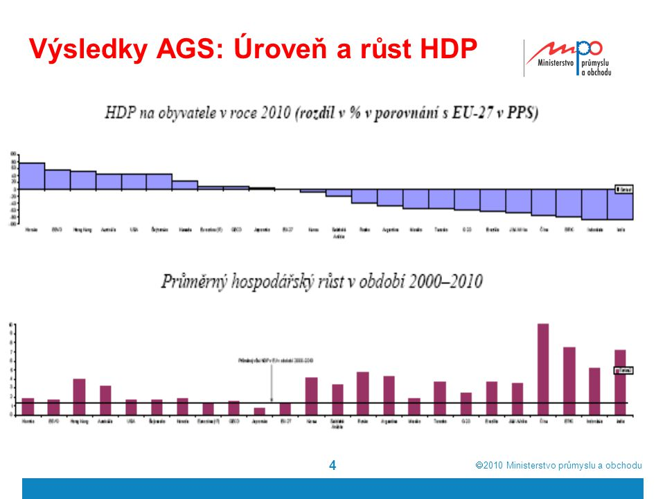  2010  Ministerstvo průmyslu a obchodu 4 Výsledky AGS: Úroveň a růst HDP