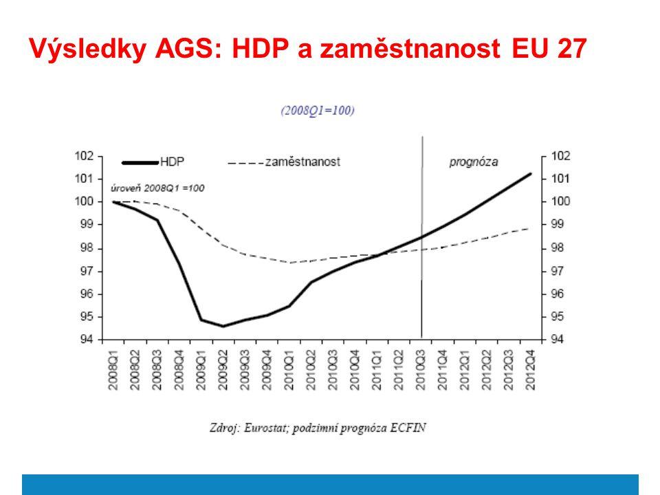 Výsledky AGS: HDP a zaměstnanost EU 27