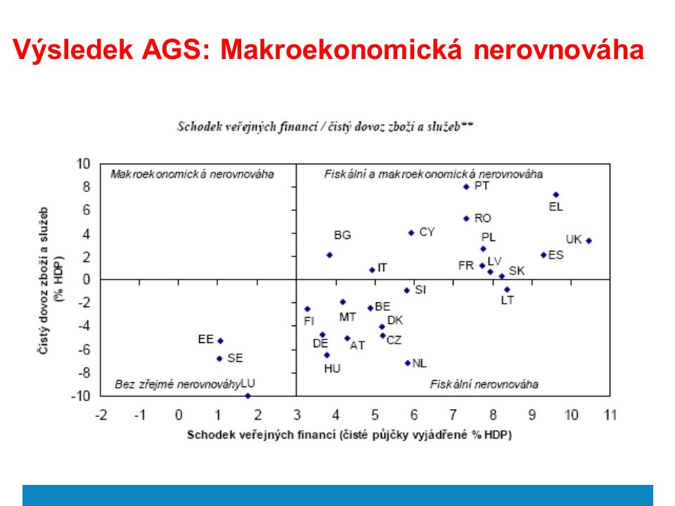 Výsledek AGS: Makroekonomická nerovnováha