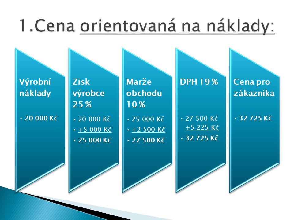 Výrobní náklady 20 000 Kč Zisk výrobce 25 % 20 000 Kč +5 000 Kč 25 000 Kč Marže obchodu 10 % 25 000 Kč +2 500 Kč 27 500 Kč DPH 19 % 27 500 Kč +5 225 Kč 32 725 Kč Cena pro zákazníka 32 725 Kč