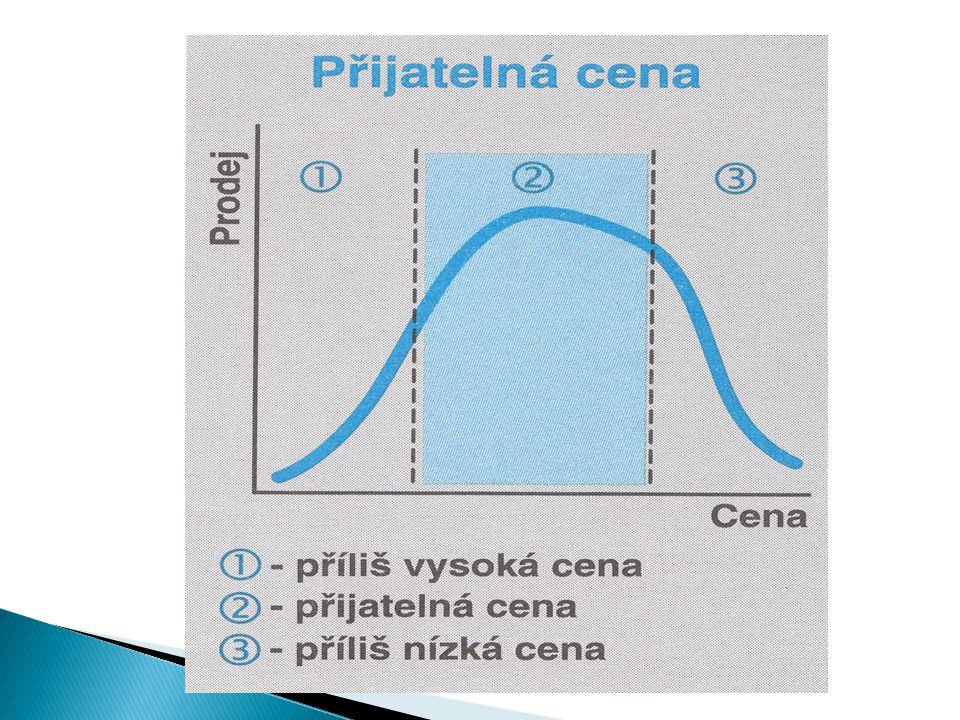 P- cena Q - množství P E - rovnovážná cena Q E - rovnovážné množství