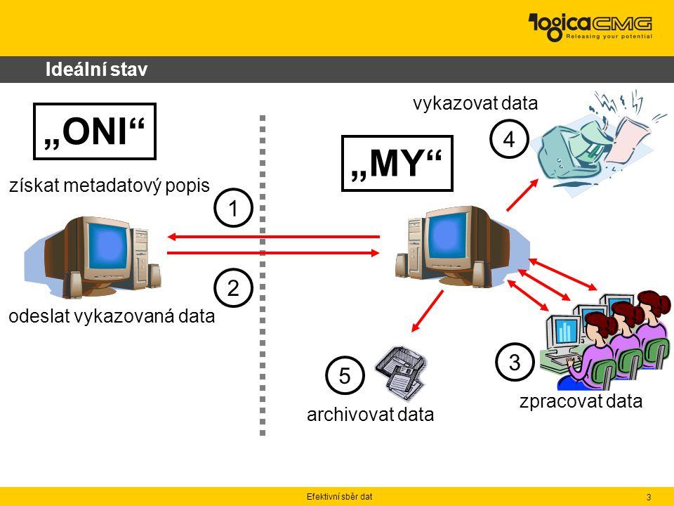 """Efektivní sběr dat 3 Ideální stav 1 2 3 5 získat metadatový popis zpracovat data odeslat vykazovaná data vykazovat data archivovat data 4 """"MY """"ONI"""