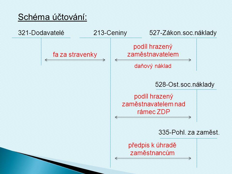 Schéma účtování: 321-Dodavatelé213-Ceniny527-Zákon.soc.náklady fa za stravenky podíl hrazený zaměstnavatelem daňový náklad 528-Ost.soc.náklady podíl hrazený zaměstnavatelem nad rámec ZDP 335-Pohl.