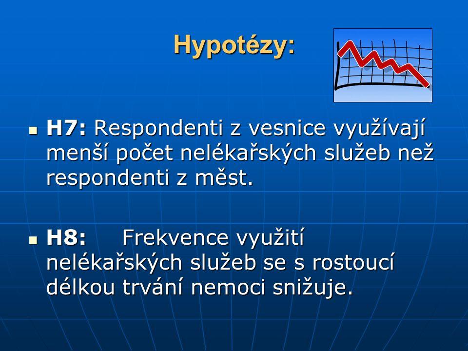 Hypotézy: H7: Respondenti z vesnice využívají menší počet nelékařských služeb než respondenti z měst.