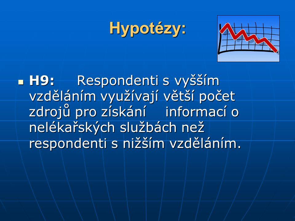 Hypotézy: H9: Respondenti s vyšším vzděláním využívají větší počet zdrojů pro získáníinformací o nelékařských službách než respondenti s nižším vzděláním.