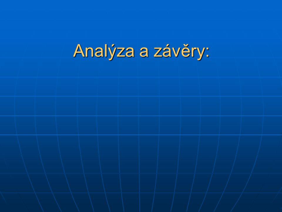 Analýza a závěry: