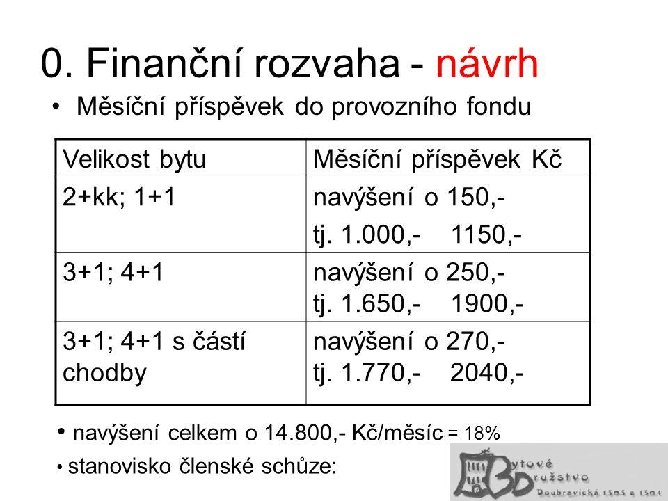 0. Finanční rozvaha - návrh Měsíční příspěvek do provozního fondu Velikost bytuMěsíční příspěvek Kč 2+kk; 1+1navýšení o 150,- tj. 1.000,- 1150,- 3+1;