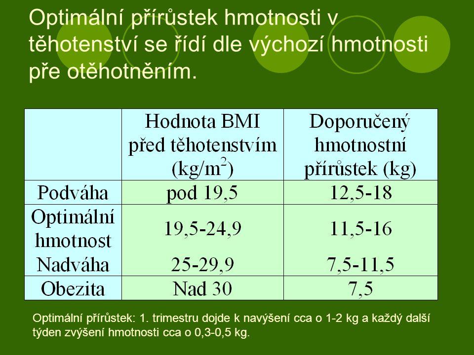 Optimální přírůstek hmotnosti v těhotenství se řídí dle výchozí hmotnosti pře otěhotněním. Optimální přírůstek: 1. trimestru dojde k navýšení cca o 1-