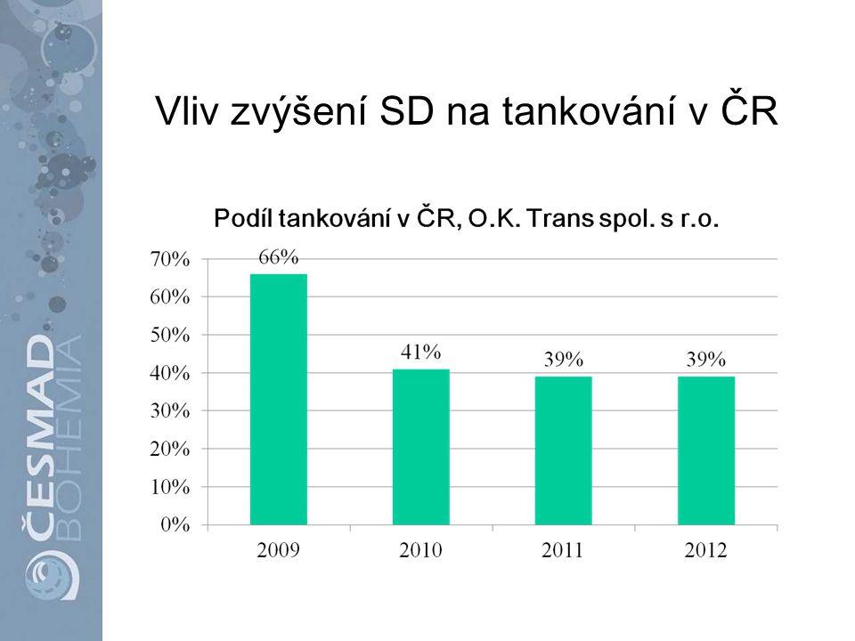 Vliv zvýšení SD na tankování v ČR