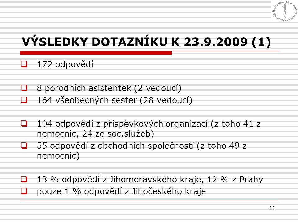 11 VÝSLEDKY DOTAZNÍKU K 23.9.2009 (1)  172 odpovědí  8 porodních asistentek (2 vedoucí)  164 všeobecných sester (28 vedoucí)  104 odpovědí z přísp