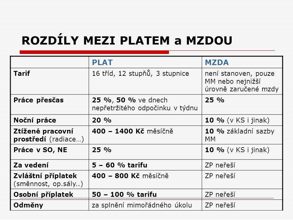 ROZDÍLY MEZI PLATEM a MZDOU PLATMZDA Tarif16 tříd, 12 stupňů, 3 stupnicenení stanoven, pouze MM nebo nejnižší úrovně zaručené mzdy Práce přesčas25 %,