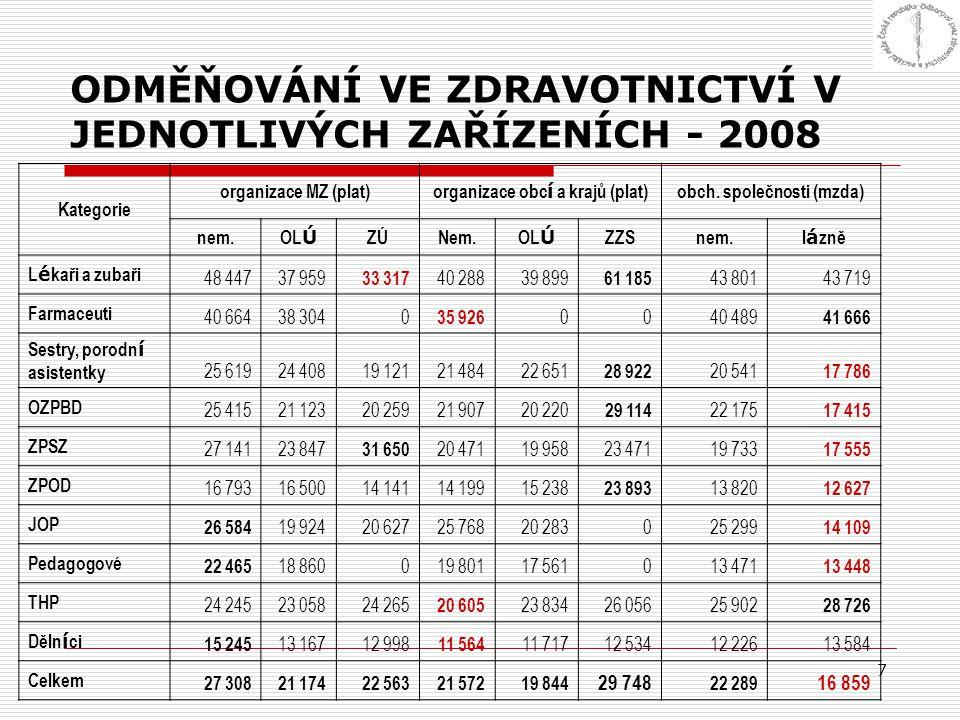 7 ODMĚŇOVÁNÍ VE ZDRAVOTNICTVÍ V JEDNOTLIVÝCH ZAŘÍZENÍCH - 2008 Kategorie organizace MZ (plat) organizace obc í a krajů (plat) obch. společnosti (mzda)
