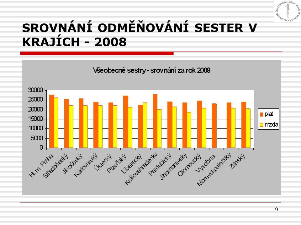 9 SROVNÁNÍ ODMĚŇOVÁNÍ SESTER V KRAJÍCH - 2008