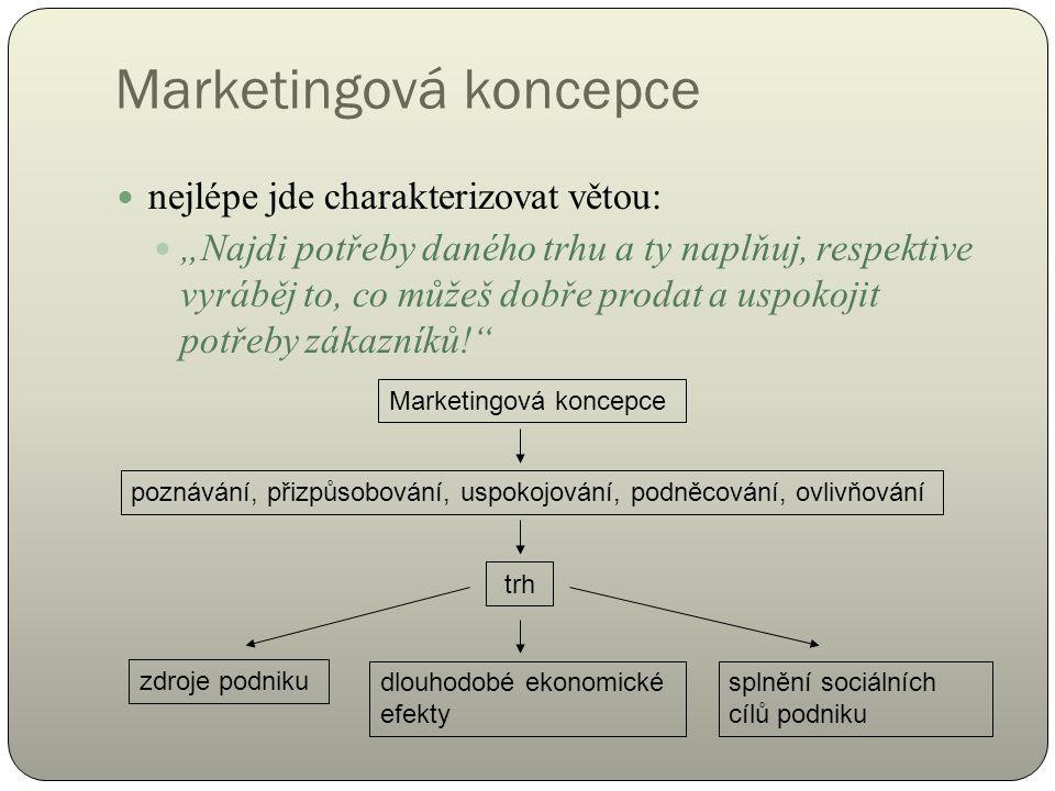 """Marketingová koncepce nejlépe jde charakterizovat větou: """"Najdi potřeby daného trhu a ty naplňuj, respektive vyráběj to, co můžeš dobře prodat a uspokojit potřeby zákazníků! Marketingová koncepce poznávání, přizpůsobování, uspokojování, podněcování, ovlivňování trh zdroje podniku dlouhodobé ekonomické efekty splnění sociálních cílů podniku"""