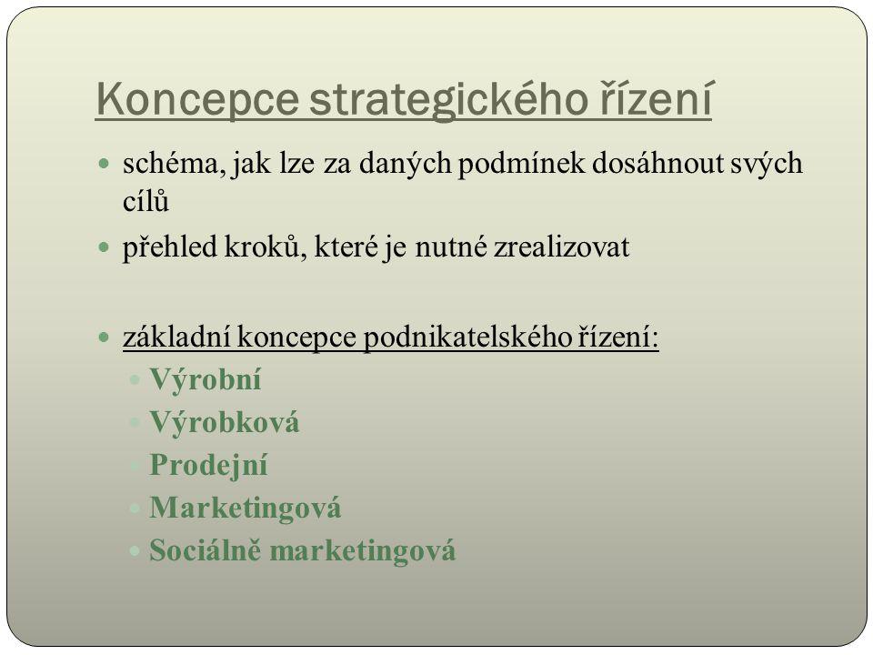 Koncepce strategického řízení schéma, jak lze za daných podmínek dosáhnout svých cílů přehled kroků, které je nutné zrealizovat základní koncepce podnikatelského řízení: Výrobní Výrobková Prodejní Marketingová Sociálně marketingová