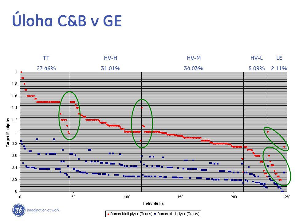 TT 27.46% LE 2.11% HV-L 5.09% HV-M 34.03% HV-H 31.01%