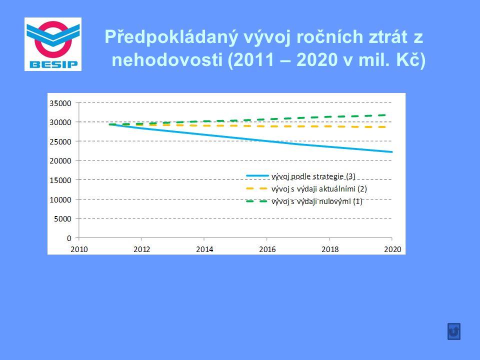 Předpokládaný vývoj ročních ztrát z nehodovosti (2011 – 2020 v mil. Kč)