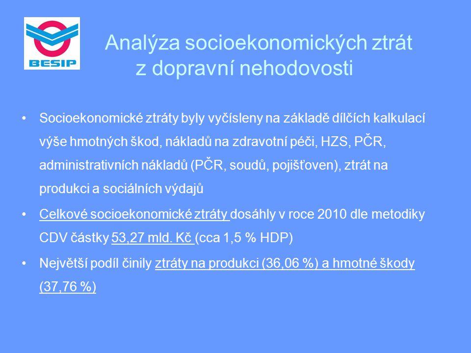 Analýza socioekonomických ztrát z dopravní nehodovosti Socioekonomické ztráty byly vyčísleny na základě dílčích kalkulací výše hmotných škod, nákladů na zdravotní péči, HZS, PČR, administrativních nákladů (PČR, soudů, pojišťoven), ztrát na produkci a sociálních výdajů Celkové socioekonomické ztráty dosáhly v roce 2010 dle metodiky CDV částky 53,27 mld.